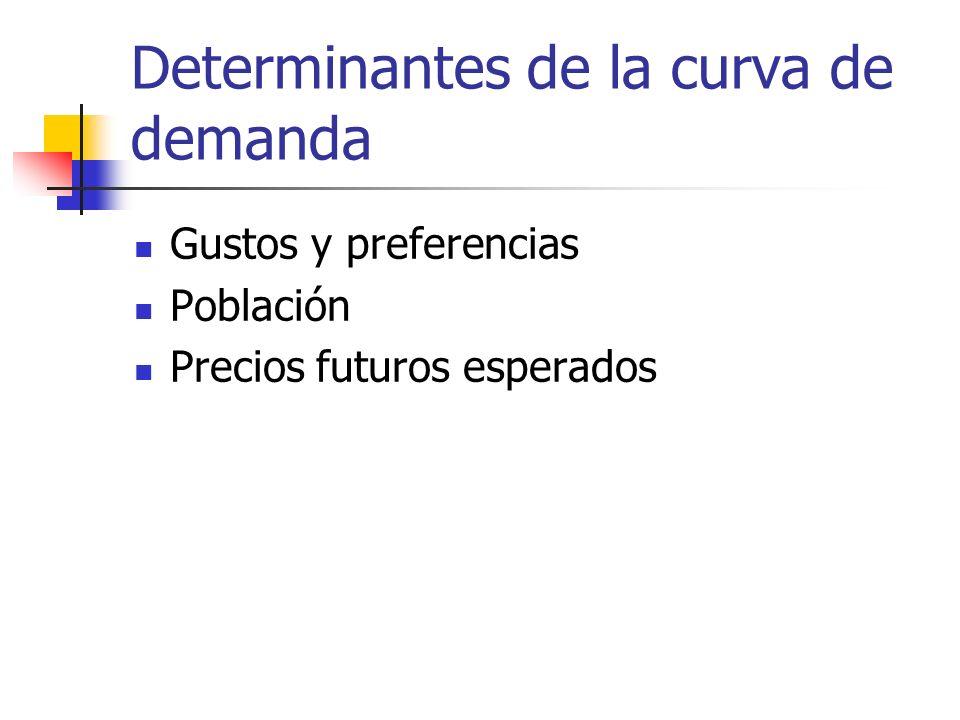 Determinantes de la curva de demanda Gustos y preferencias Población Precios futuros esperados