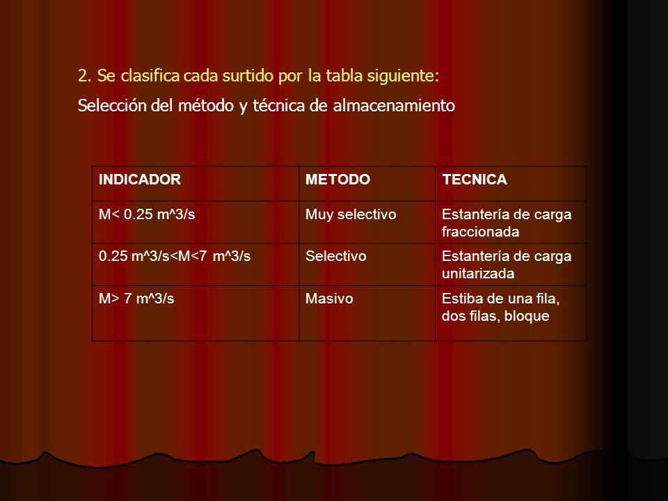 2. Se clasifica cada surtido por la tabla siguiente: Selección del método y técnica de almacenamiento INDICADORMETODOTECNICA M< 0.25 m^3/sMuy selectiv