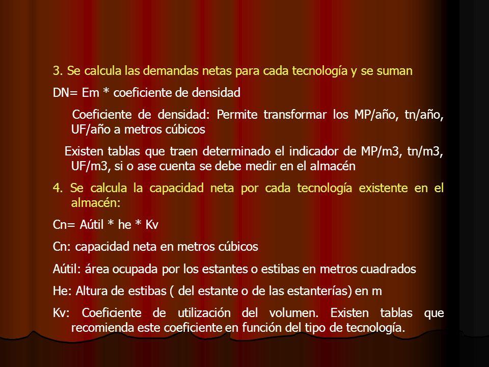 3. Se calcula las demandas netas para cada tecnología y se suman DN= Em * coeficiente de densidad Coeficiente de densidad: Permite transformar los MP/