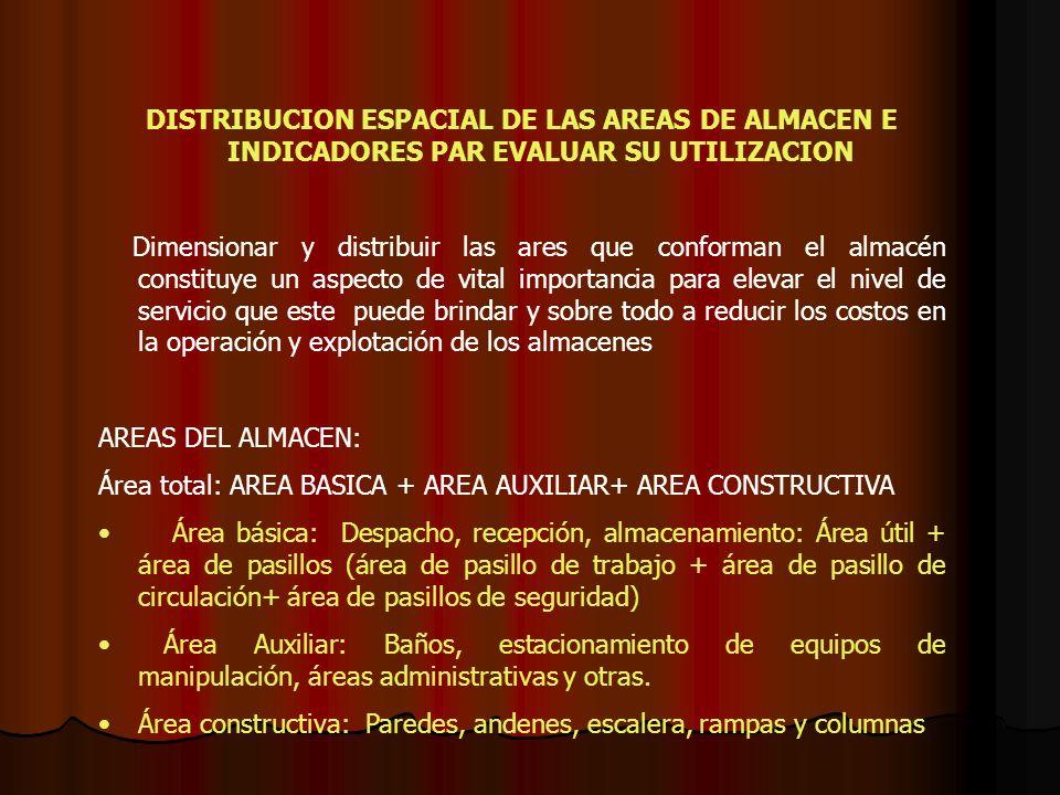 DISTRIBUCION ESPACIAL DE LAS AREAS DE ALMACEN E INDICADORES PAR EVALUAR SU UTILIZACION Dimensionar y distribuir las ares que conforman el almacén cons