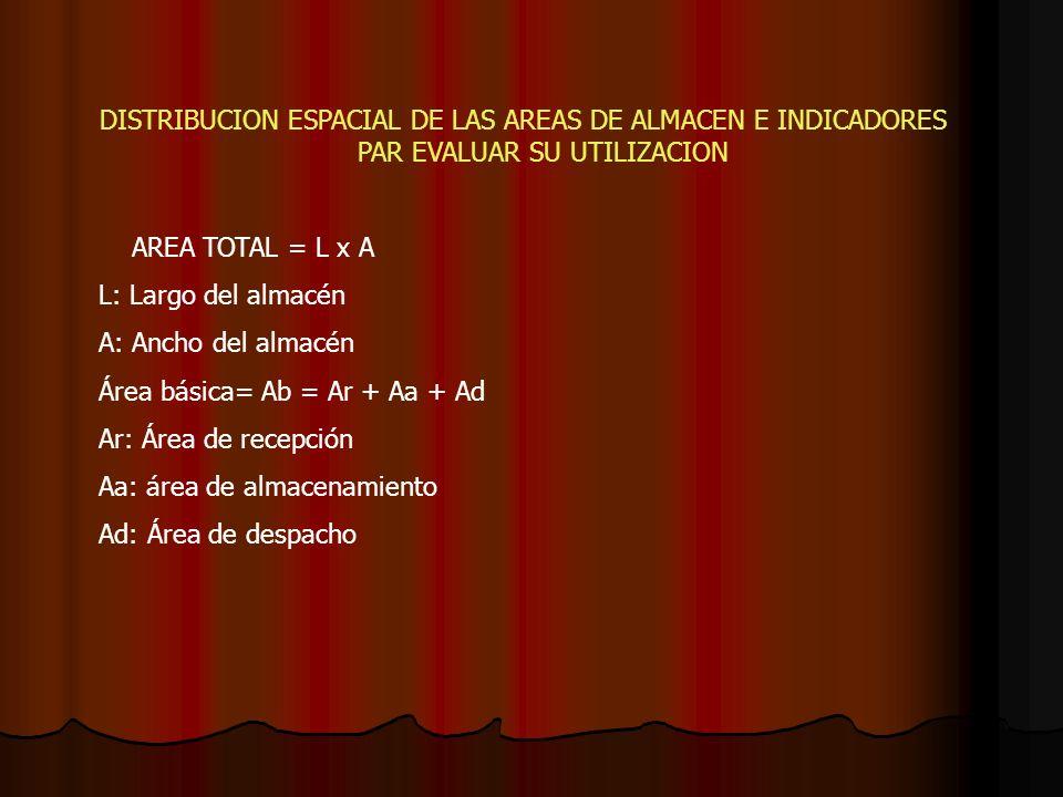 DISTRIBUCION ESPACIAL DE LAS AREAS DE ALMACEN E INDICADORES PAR EVALUAR SU UTILIZACION AREA TOTAL = L x A L: Largo del almacén A: Ancho del almacén Ár