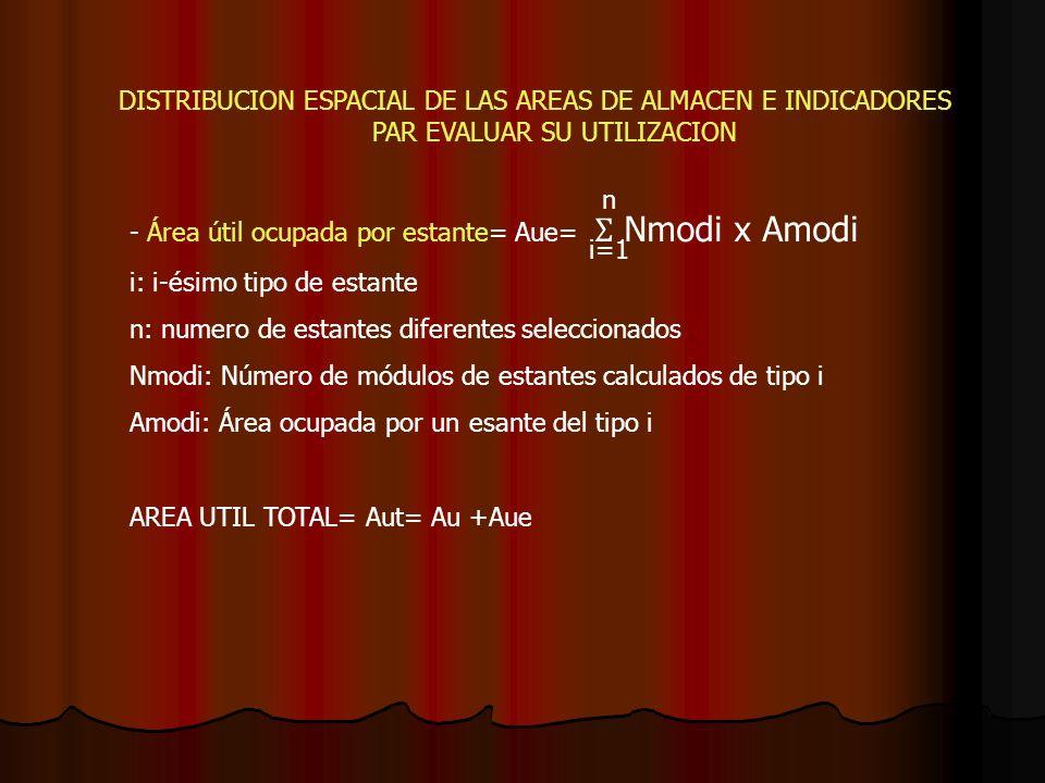DISTRIBUCION ESPACIAL DE LAS AREAS DE ALMACEN E INDICADORES PAR EVALUAR SU UTILIZACION - Área útil ocupada por estante= Aue= Ʃ Nmodi x Amodi i: i-ésim