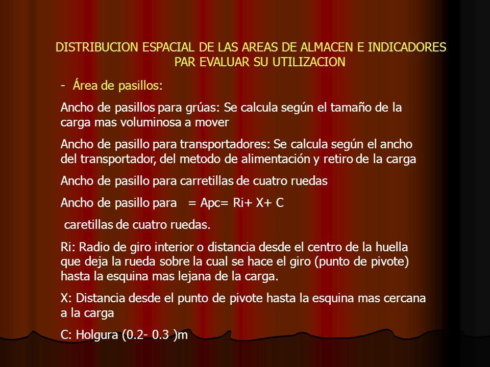 DISTRIBUCION ESPACIAL DE LAS AREAS DE ALMACEN E INDICADORES PAR EVALUAR SU UTILIZACION - Área de pasillos: Ancho de pasillos para grúas: Se calcula se