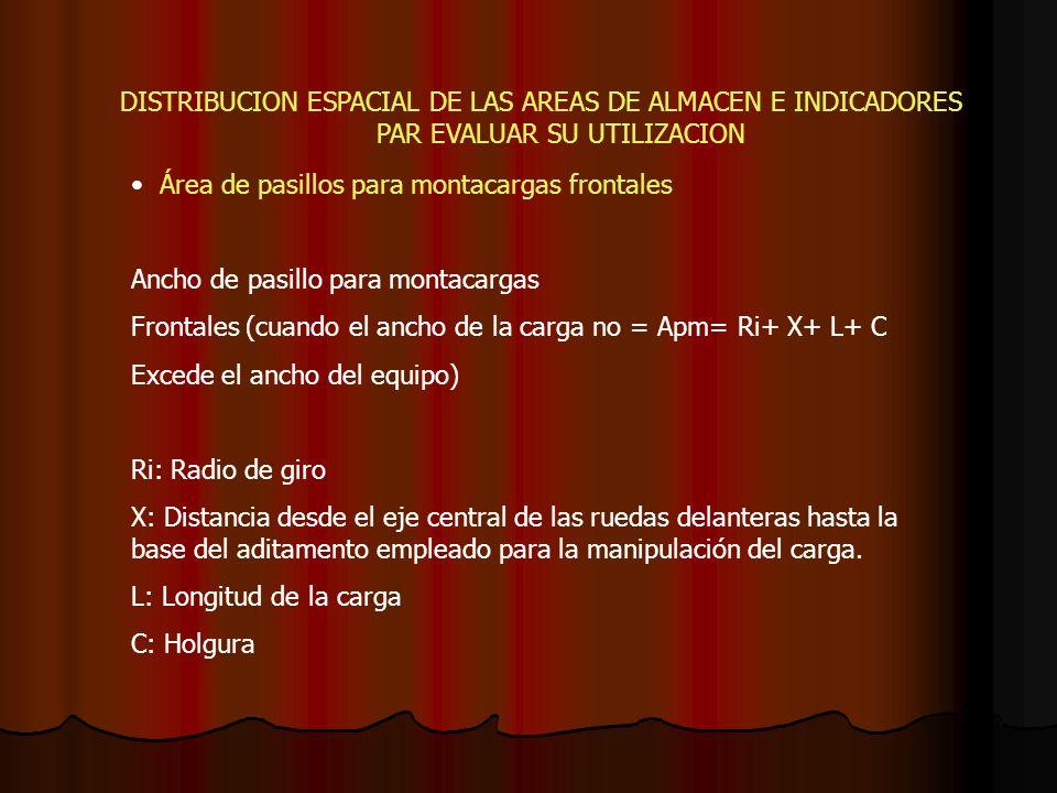 DISTRIBUCION ESPACIAL DE LAS AREAS DE ALMACEN E INDICADORES PAR EVALUAR SU UTILIZACION Área de pasillos para montacargas frontales Ancho de pasillo pa