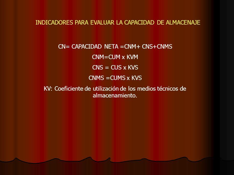 INDICADORES PARA EVALUAR LA CAPACIDAD DE ALMACENAJE CN= CAPACIDAD NETA =CNM+ CNS+CNMS CNM=CUM x KVM CNS = CUS x KVS CNMS =CUMS x KVS KV: Coeficiente d