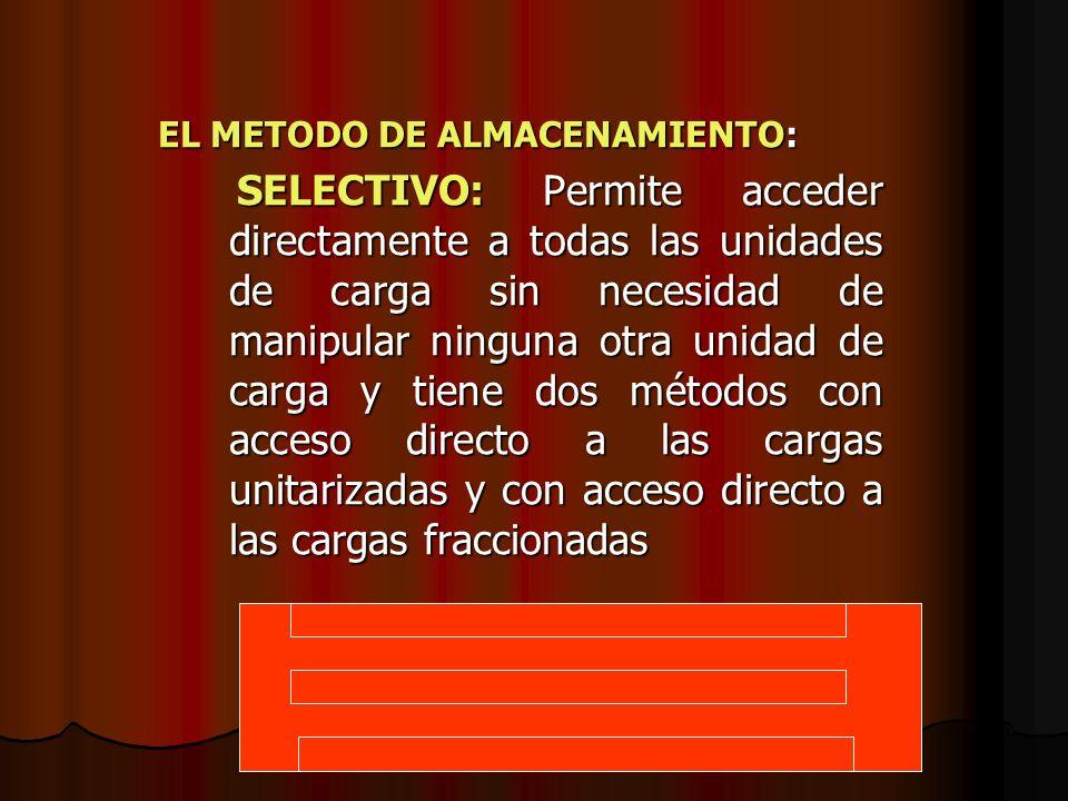 EL METODO DE ALMACENAMIENTO: SELECTIVO: Permite acceder directamente a todas las unidades de carga sin necesidad de manipular ninguna otra unidad de c