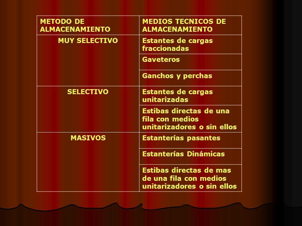 METODO DE ALMACENAMIENTO MEDIOS TECNICOS DE ALMACENAMIENTO MUY SELECTIVOEstantes de cargas fraccionadas Gaveteros Ganchos y perchas SELECTIVOEstantes