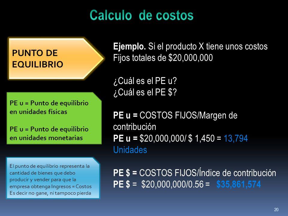 20 PUNTO DE EQUILIBRIO Ejemplo. Si el producto X tiene unos costos Fijos totales de $20,000,000 ¿Cuál es el PE u? ¿Cuál es el PE $? PE u = COSTOS FIJO