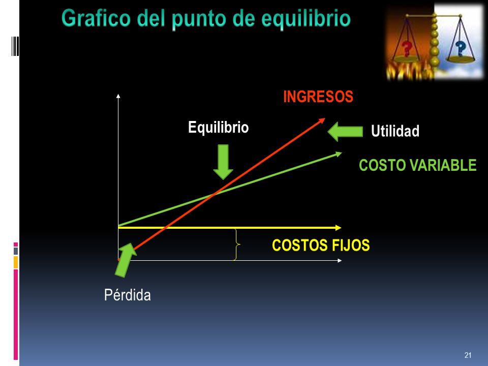 21 Pérdida Utilidad INGRESOS COSTO VARIABLE Equilibrio COSTOS FIJOS