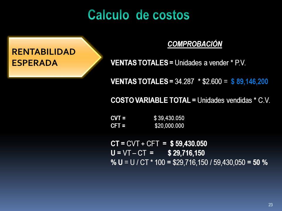 23 RENTABILIDAD ESPERADA COMPROBACIÓN VENTAS TOTALES = Unidades a vender * P.V. VENTAS TOTALES = 34.287 * $2.600 = $ 89,146,200 COSTO VARIABLE TOTAL =