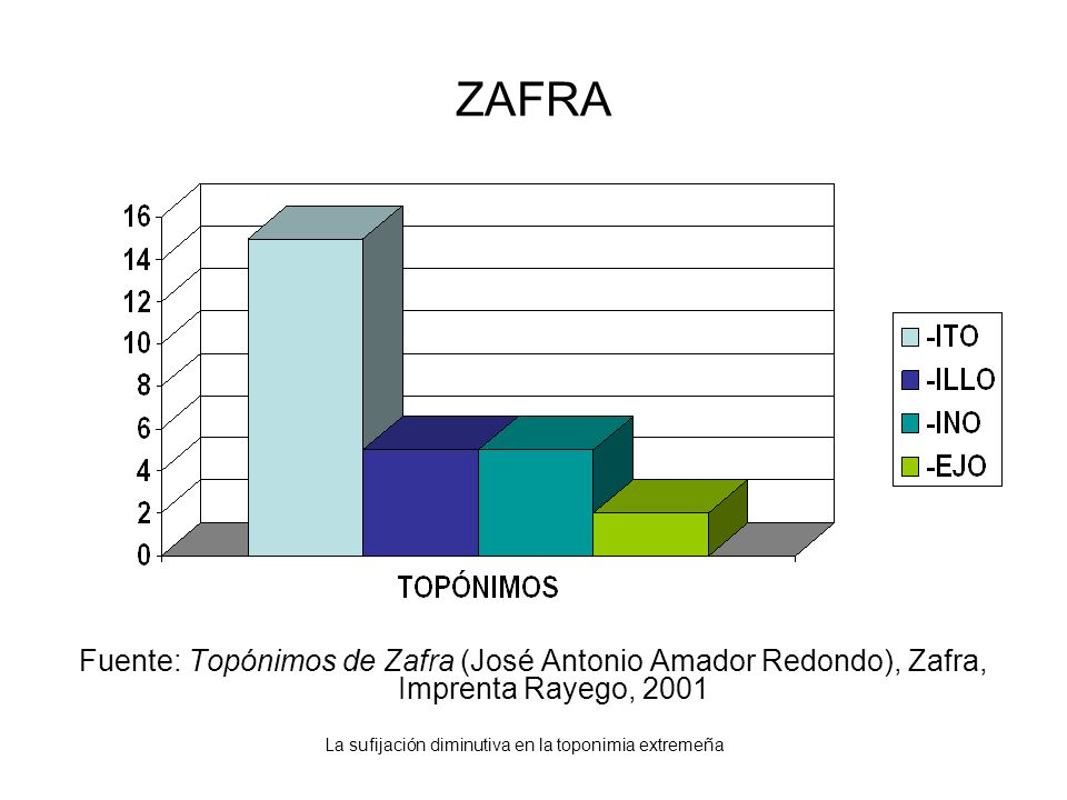 La sufijación diminutiva en la toponimia extremeña ZAFRA Fuente: Topónimos de Zafra (José Antonio Amador Redondo), Zafra, Imprenta Rayego, 2001