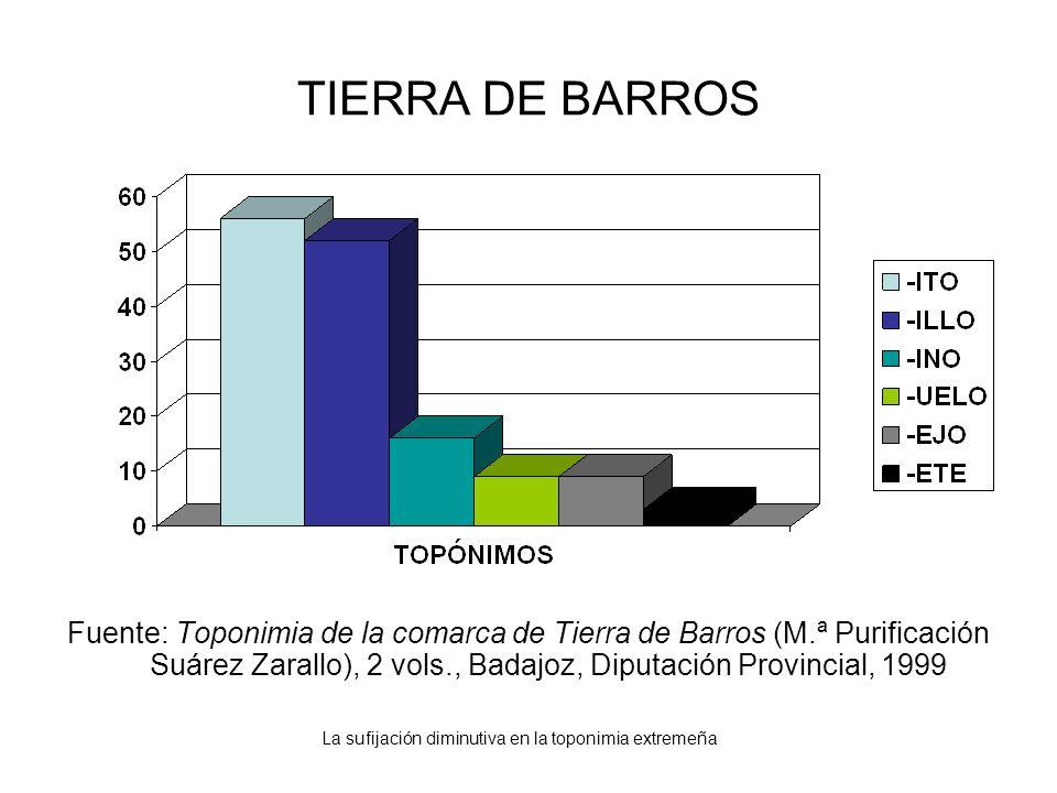 La sufijación diminutiva en la toponimia extremeña TIERRA DE BARROS Fuente: Toponimia de la comarca de Tierra de Barros (M.ª Purificación Suárez Zaral