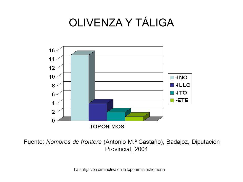 La sufijación diminutiva en la toponimia extremeña OLIVENZA Y TÁLIGA Fuente: Nombres de frontera (Antonio M.ª Castaño), Badajoz, Diputación Provincial