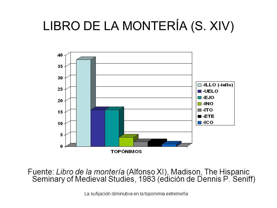 La sufijación diminutiva en la toponimia extremeña LIBRO DE LA MONTERÍA (S. XIV) Fuente: Libro de la montería (Alfonso XI), Madison, The Hispanic Semi