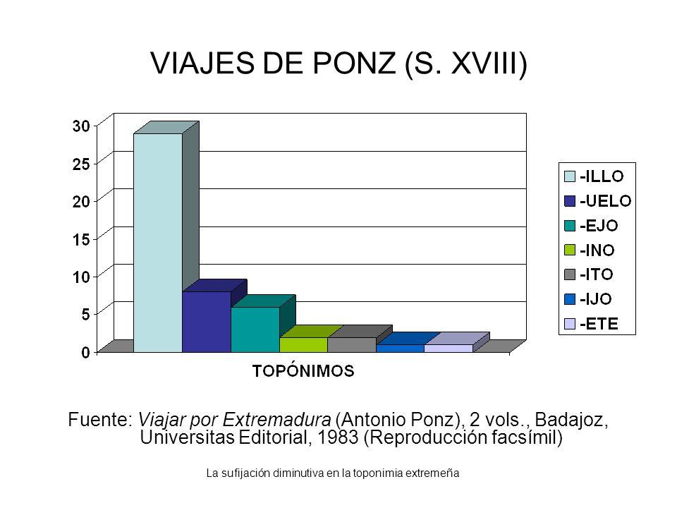 La sufijación diminutiva en la toponimia extremeña VIAJES DE PONZ (S. XVIII) Fuente: Viajar por Extremadura (Antonio Ponz), 2 vols., Badajoz, Universi