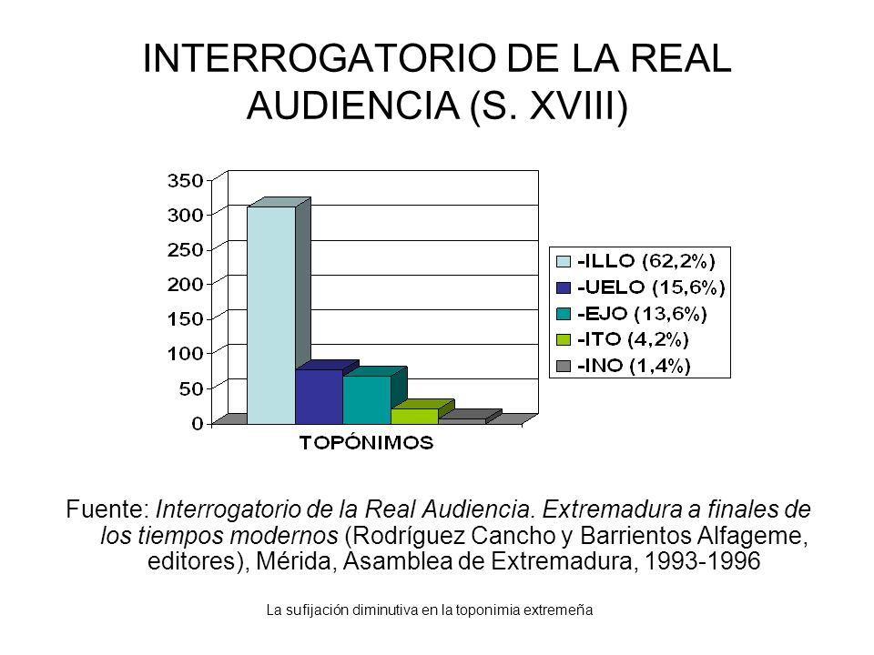 La sufijación diminutiva en la toponimia extremeña INTERROGATORIO DE LA REAL AUDIENCIA (S. XVIII) Fuente: Interrogatorio de la Real Audiencia. Extrema