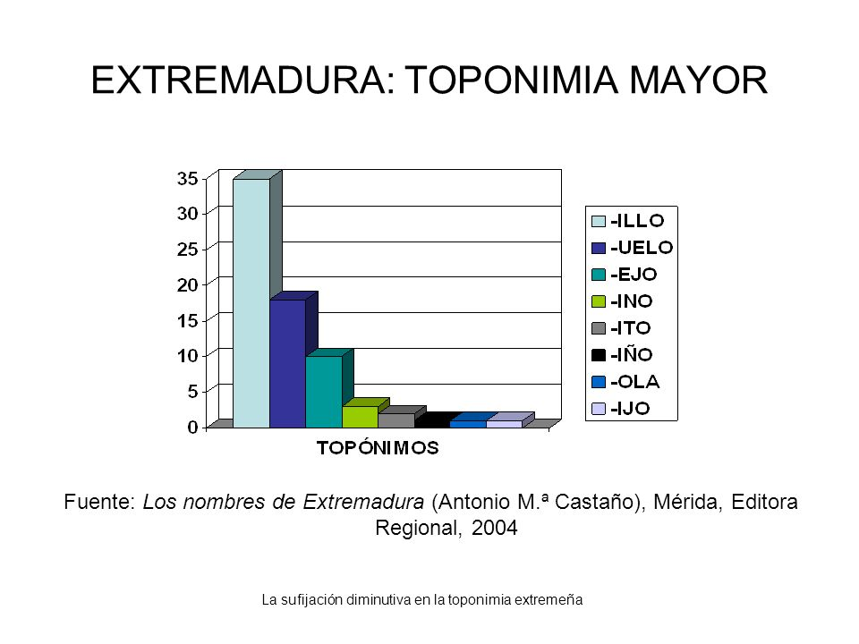 La sufijación diminutiva en la toponimia extremeña EXTREMADURA: TOPONIMIA MAYOR Fuente: Los nombres de Extremadura (Antonio M.ª Castaño), Mérida, Edit