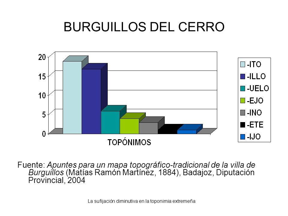 La sufijación diminutiva en la toponimia extremeña BURGUILLOS DEL CERRO Fuente: Apuntes para un mapa topográfico-tradicional de la villa de Burguillos