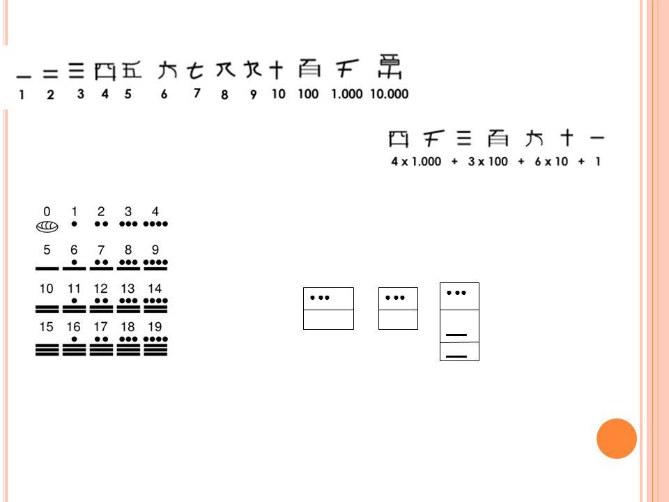 conocen la escritura convencional de las potencias de la base ( 10, 100) y, luego, apoyándose en este conocimiento, la de los múltiplos de dichas potencias (nudos o números redondos 20 – 40 -60 - 200) antes de conocer la notación convencional para los intervalos entre ellos (45-125)
