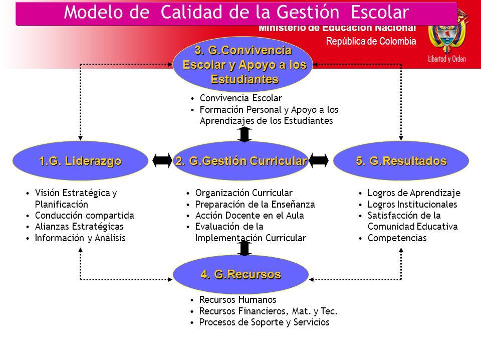 Ministerio de Educación Nacional República de Colombia Modelo de Calidad de la Gestión Escolar 2.