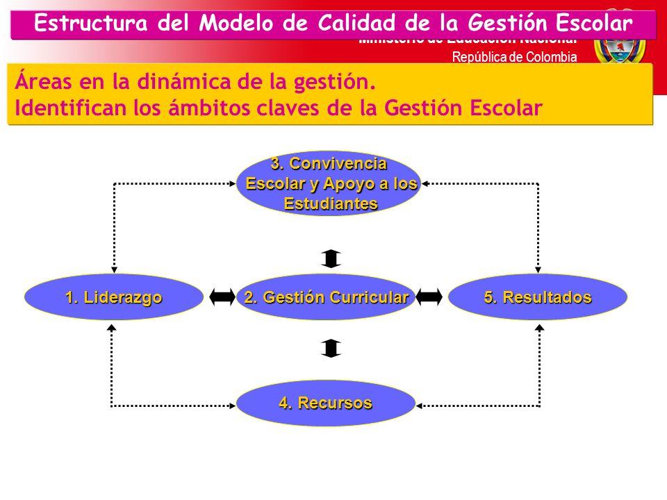 Ministerio de Educación Nacional República de Colombia Modelo de Calidad de la Gestión Escolar 2. G.Gestión Curricular 1.G. Liderazgo 5. G.Resultados