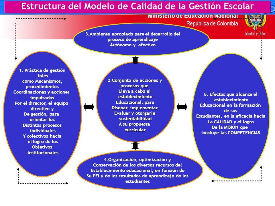 Ministerio de Educación Nacional República de Colombia Áreas en la dinámica de la gestión. Identifican los ámbitos claves de la Gestión Escolar Estruc