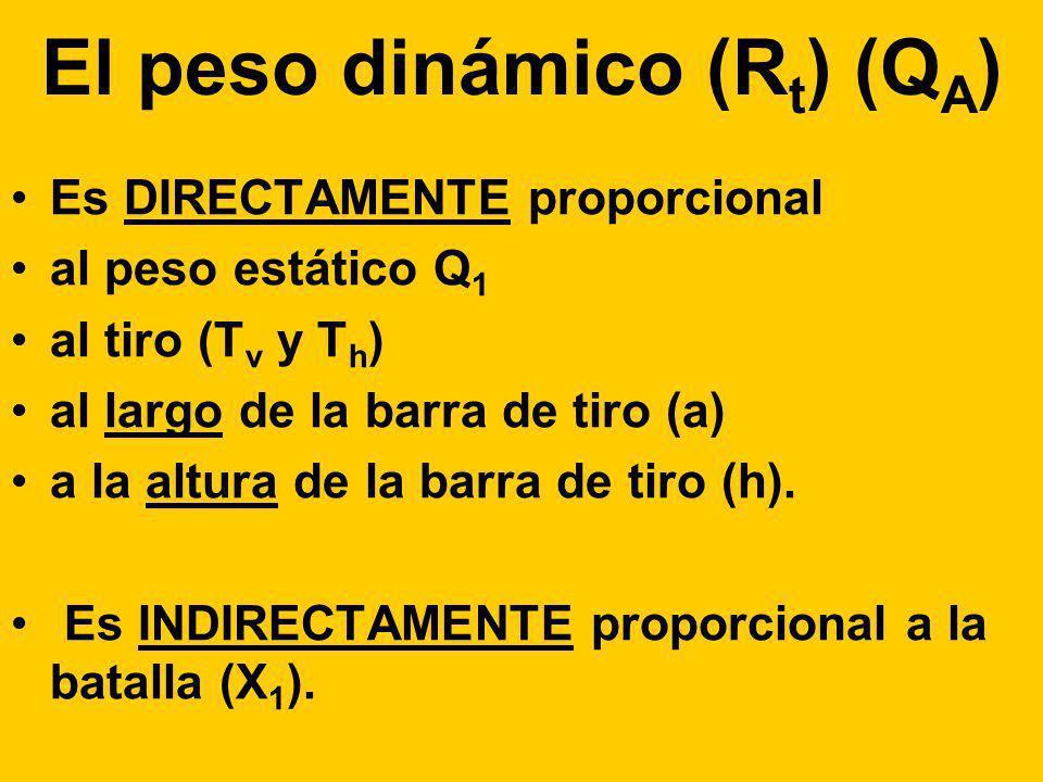 El peso dinámico (R t ) (Q A ) Es DIRECTAMENTE proporcional al peso estático Q 1 al tiro (T v y T h ) al largo de la barra de tiro (a) a la altura de