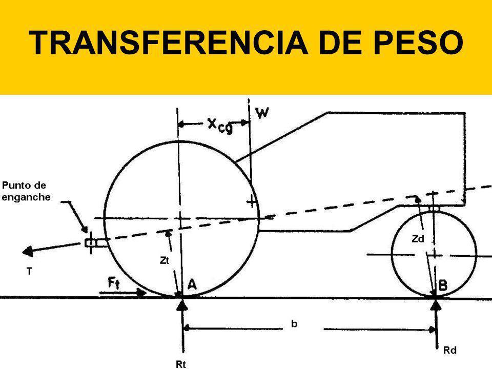 Los momentos a considerar son: W= peso total del tractor Xcg= distancia horizontal respecto al eje Tiene sentido horario