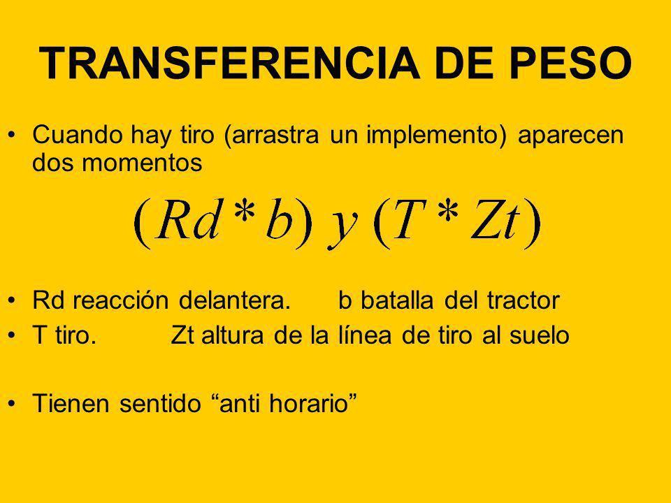 TRANSFERENCIA DE PESO Cuando hay tiro (arrastra un implemento) aparecen dos momentos Rd reacción delantera. b batalla del tractor T tiro. Zt altura de