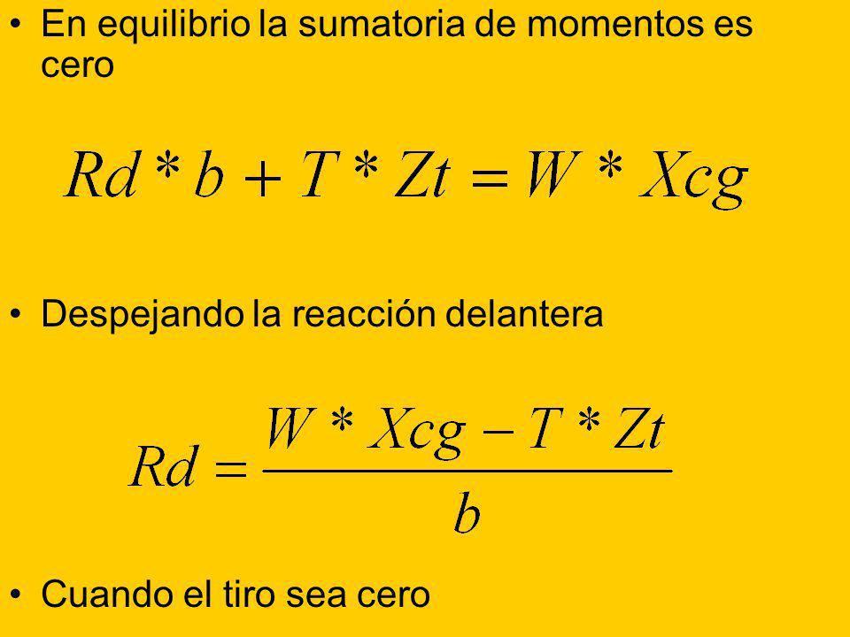 En equilibrio la sumatoria de momentos es cero Despejando la reacción delantera Cuando el tiro sea cero