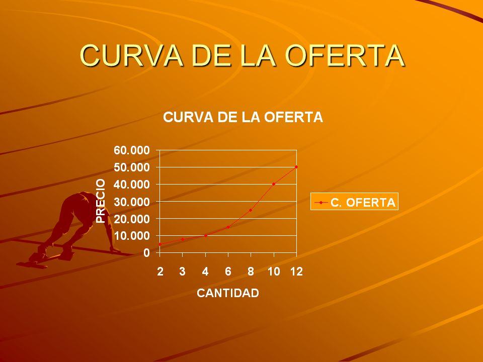 CURVA DE LA OFERTA