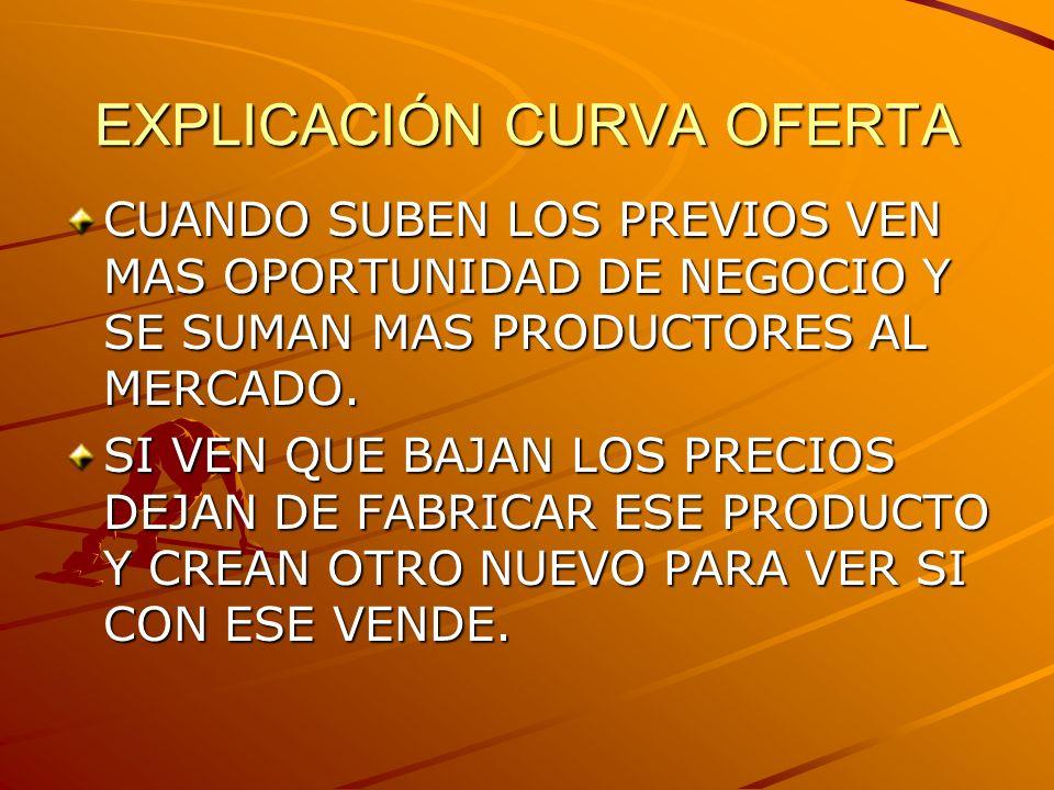 EXPLICACIÓN CURVA OFERTA CUANDO SUBEN LOS PREVIOS VEN MAS OPORTUNIDAD DE NEGOCIO Y SE SUMAN MAS PRODUCTORES AL MERCADO.