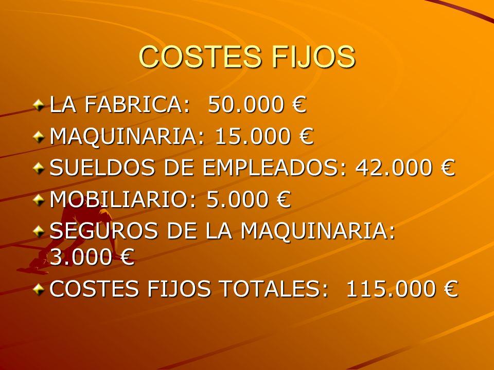 COSTES FIJOS LA FABRICA: 50.000 LA FABRICA: 50.000 MAQUINARIA: 15.000 MAQUINARIA: 15.000 SUELDOS DE EMPLEADOS: 42.000 SUELDOS DE EMPLEADOS: 42.000 MOBILIARIO: 5.000 MOBILIARIO: 5.000 SEGUROS DE LA MAQUINARIA: 3.000 SEGUROS DE LA MAQUINARIA: 3.000 COSTES FIJOS TOTALES: 115.000 COSTES FIJOS TOTALES: 115.000