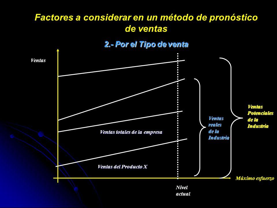 Factores a considerar en un método de pronóstico de ventas 2.- Por el Tipo de venta Ventas Máximo esfuerzo Nivel actual Ventas del Producto X Ventas t
