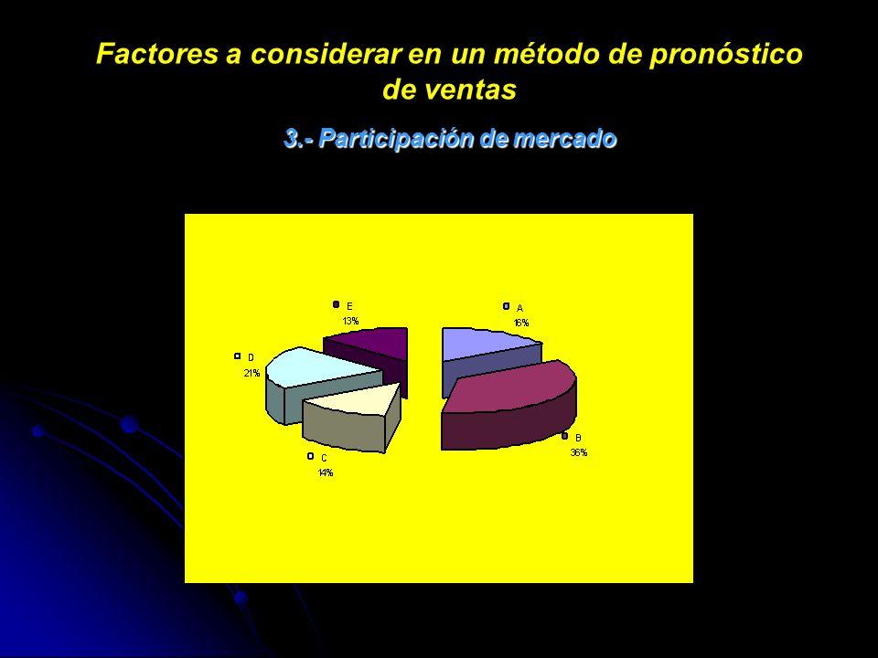 Factores a considerar en un método de pronóstico de ventas 3.- Participación de mercado
