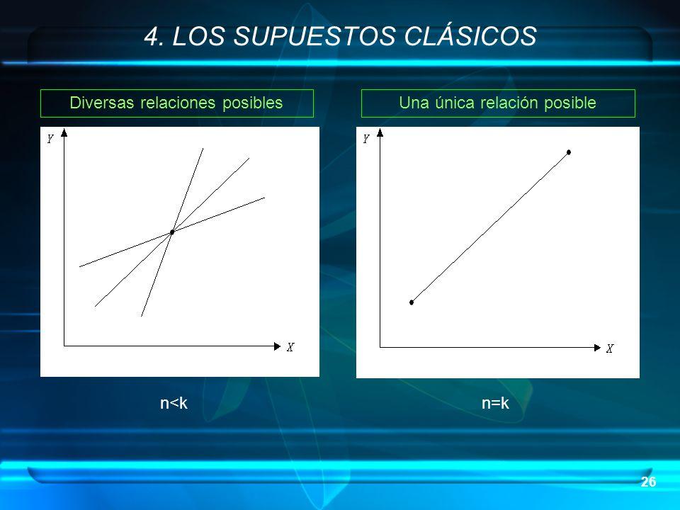 26 4. LOS SUPUESTOS CLÁSICOS Diversas relaciones posiblesUna única relación posible n<k n=k