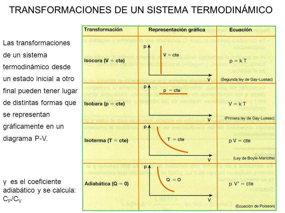 TRANSFORMACIONES DE UN SISTEMA TERMODINÁMICO Las transformaciones de un sistema termodinámico desde un estado inicial a otro final pueden tener lugar