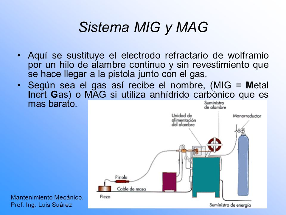 Sistema MIG y MAG Mantenimiento Mecánico. Prof. Ing. Luis Suárez Aquí se sustituye el electrodo refractario de wolframio por un hilo de alambre contin