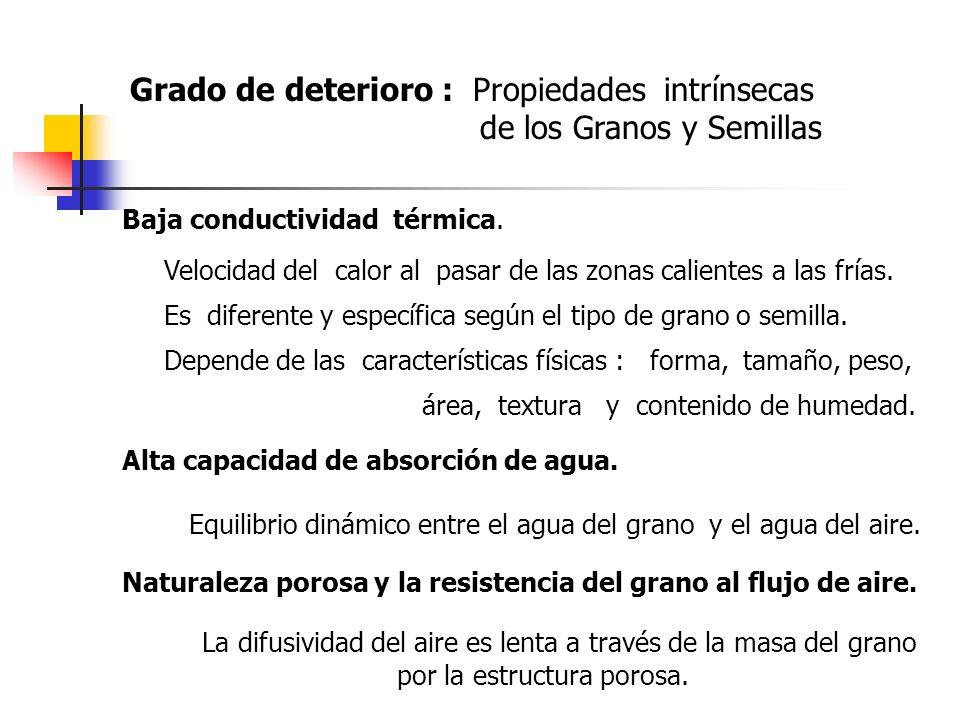Grado de deterioro : Propiedades intrínsecas de los Granos y Semillas Baja conductividad térmica. Velocidad del calor al pasar de las zonas calientes