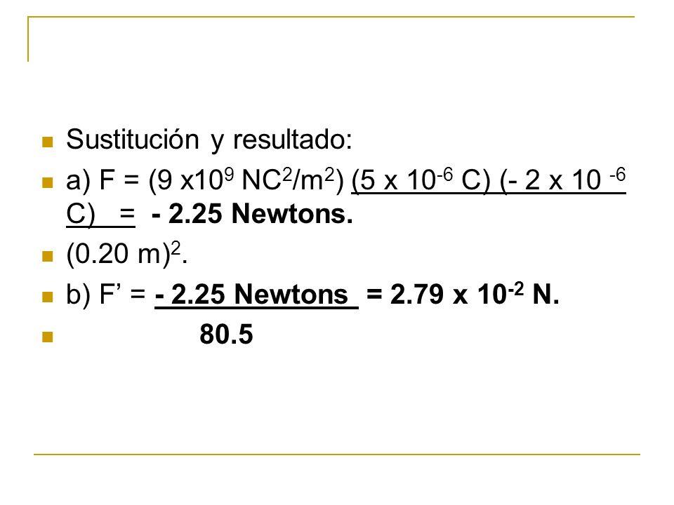 Sustitución y resultado: a) F = (9 x10 9 NC 2 /m 2 ) (5 x 10 -6 C) (- 2 x 10 -6 C) = - 2.25 Newtons. (0.20 m) 2. b) F = - 2.25 Newtons = 2.79 x 10 -2