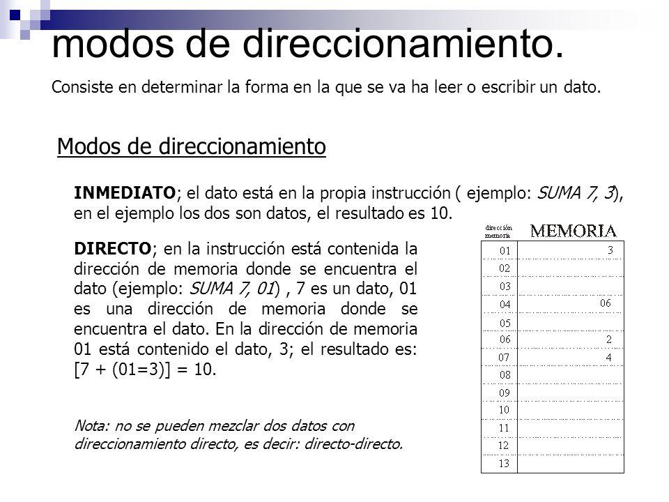 modos de direccionamiento. Consiste en determinar la forma en la que se va ha leer o escribir un dato. Modos de direccionamiento INMEDIATO; el dato es