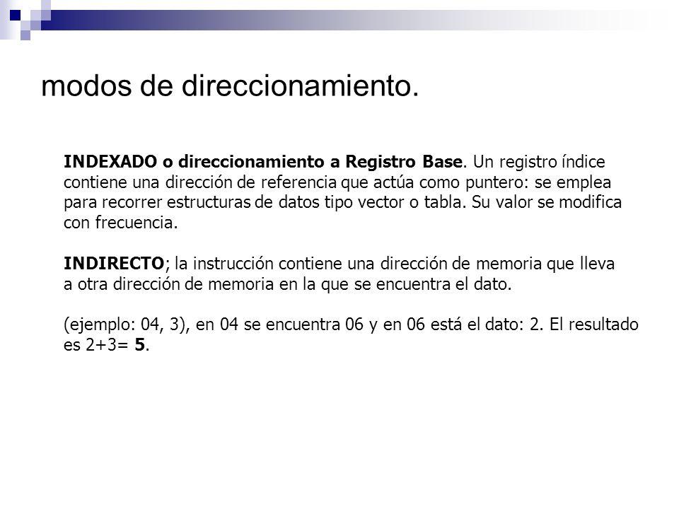 modos de direccionamiento. INDEXADO o direccionamiento a Registro Base. Un registro índice contiene una dirección de referencia que actúa como puntero