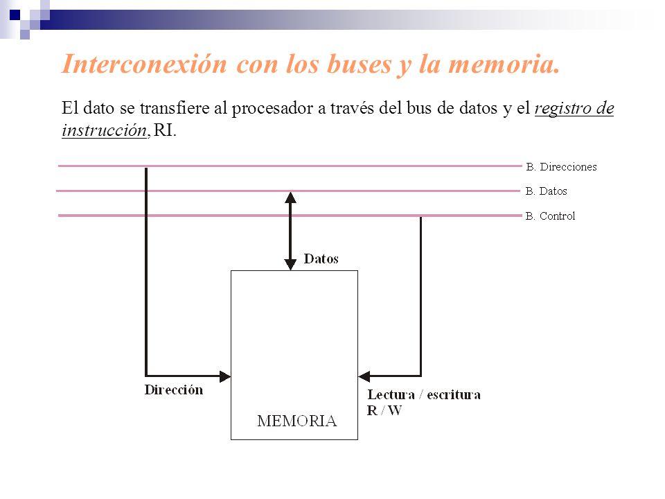 Interconexión con los buses y la memoria. El dato se transfiere al procesador a través del bus de datos y el registro de instrucción, RI.