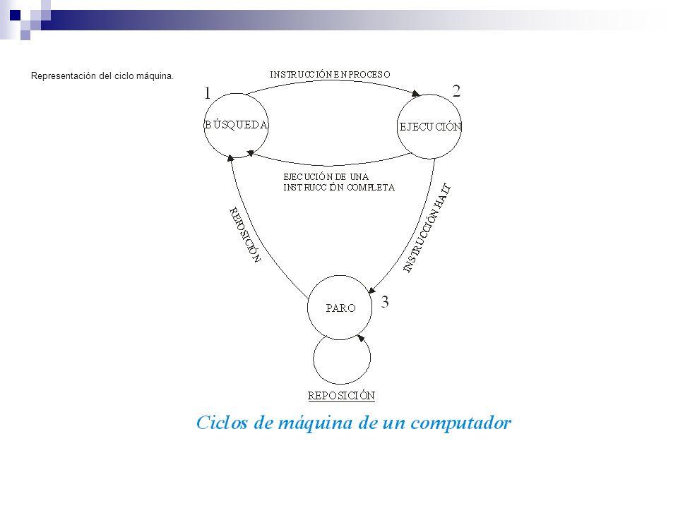 Representación del ciclo máquina.