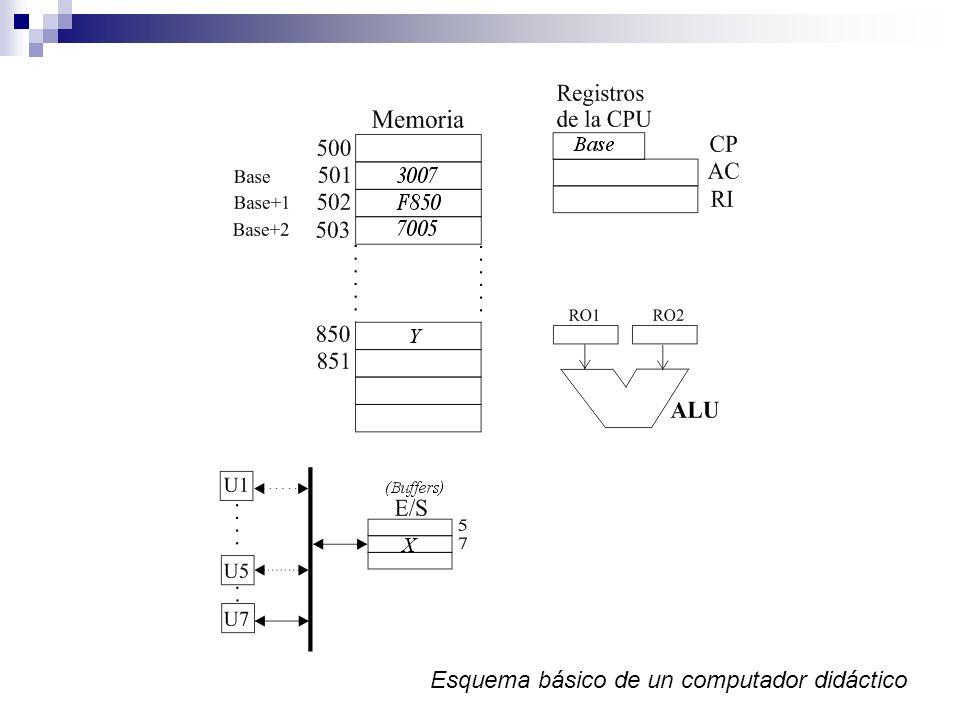 Esquema básico de un computador didáctico