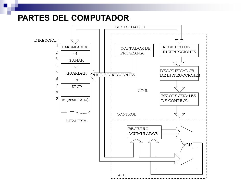 Durante una operación normal, el procesador busca secuencialmente y ejecuta una instrucción tras otra, hasta que se procesa una instrucción (HALT) de paro.