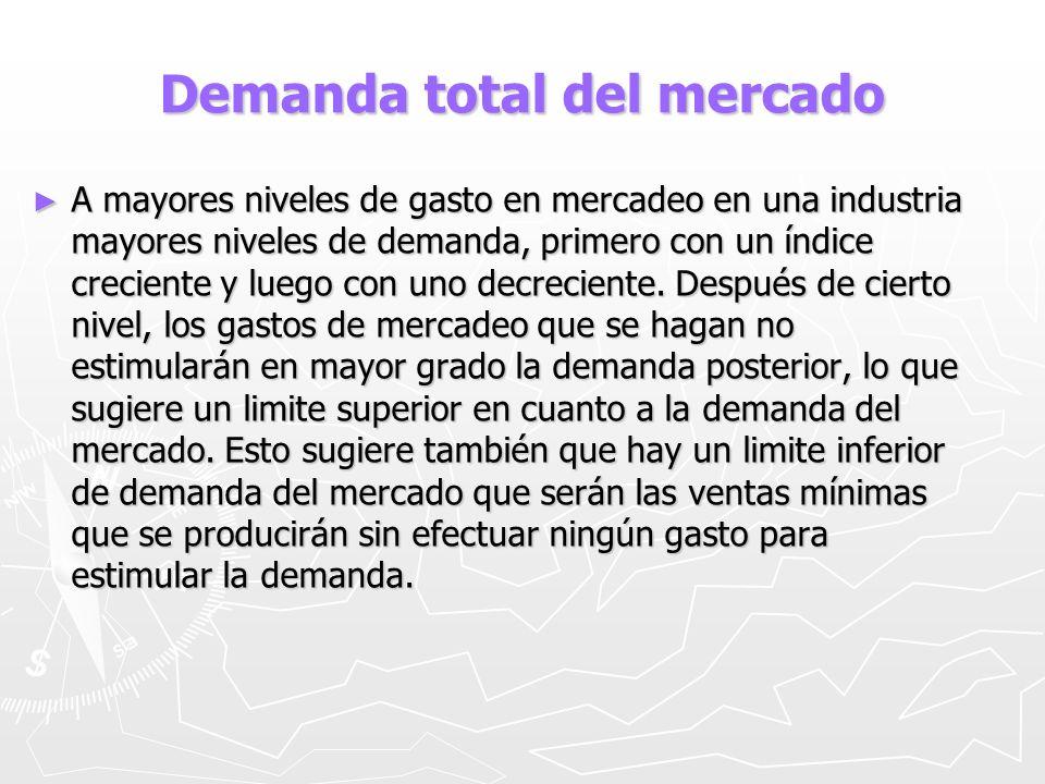 Demanda total del mercado A mayores niveles de gasto en mercadeo en una industria mayores niveles de demanda, primero con un índice creciente y luego
