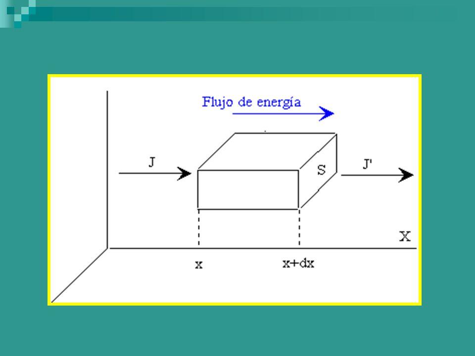 Conductividad Térmica 4 La conductividad térmica depende de la naturaleza del material en el cual se este manifestando el proceso de transferencia de calor 4 k sólidos > k líquidos > k gases 1 BTU/(h pie ºF) = 4,1365x10 -3 (cal/(s cm ºC)) 1 BTU/(h pie ºF) = 1,73 073 (W/mºK)
