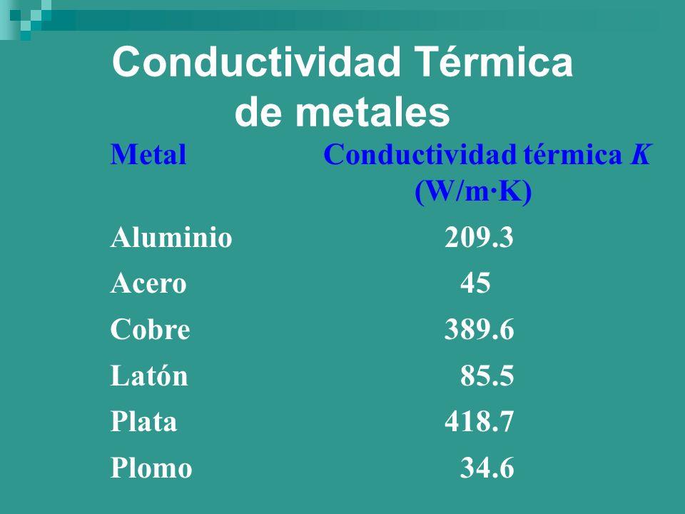 Conductividad Térmica de metales Metal Conductividad térmica K (W/m·K) Aluminio 209.3 Acero 45 Cobre 389.6 Latón 85.5 Plata 418.7 Plomo 34.6