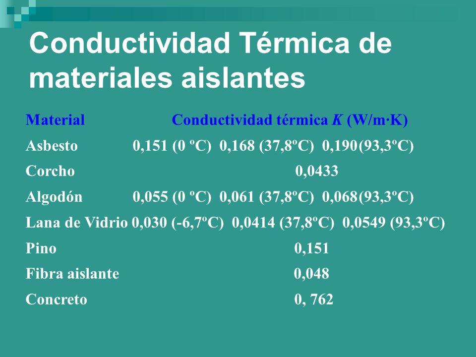 Conductividad Térmica de materiales aislantes Material Conductividad térmica K (W/m·K) Asbesto 0,151 (0 ºC) 0,168 (37,8ºC) 0,190(93,3ºC) Corcho 0,0433